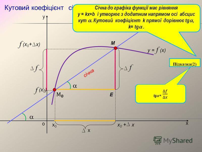 Кутовий коефіцієнт січної х у о y = (x) х0х0 х 0 + х (х 0 + х) (х 0 ) січна M x Січна до графіка функції має рівняння y = kx+b і утворює з додатним напрямом осі абсцис кут. Кутовий коефіцієнт k прямої дорівнює tg, k= tg. E Підказка(2)