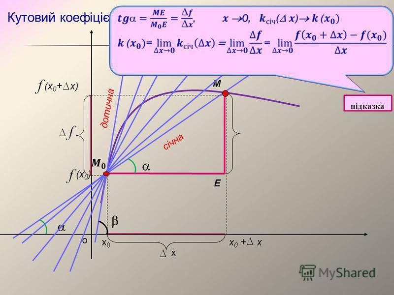 о х0х0 х 0 + х (х 0 + х) (х 0 ) січна дотична M x E Кутовий коефіцієнт дотичної підказка