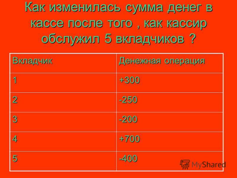 Как изменилась сумма денег в кассе после того, как кассир обслужил 5 вкладчиков ? Вкладчик Денежная операция 1+300 2-250 3-200 4+700 5-400