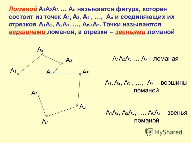 Ломаной А 1 А 2 А 3 … А n называется фигура, которая состоит из точек А 1, А 2, А 3, …, А n и соединяющих их отрезков А 1 А 2, А 2 А 3, …, А n-1 A n. Точки называются вершинами ломаной, а отрезки – звеньями ломаной А1А1 А2А2 А3А3 А4А4 А5А5 А6А6 А7А7