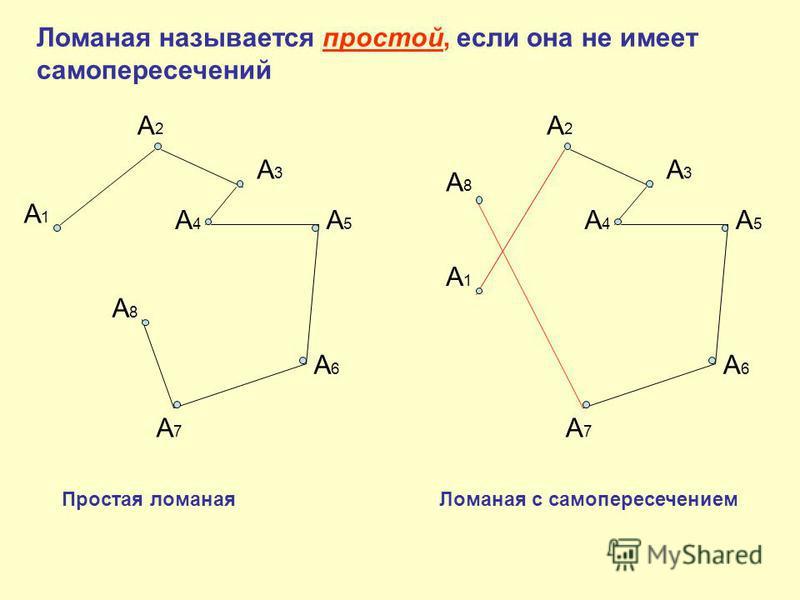 А1А1 А2А2 А3А3 А4А4 А5А5 А6А6 А7А7 А8А8 Ломаная называется простой, если она не имеет самопересечений А1А1 А2А2 А3А3 А4А4 А5А5 А6А6 А7А7 А8А8 Простая ломаная Ломаная с самопересечением