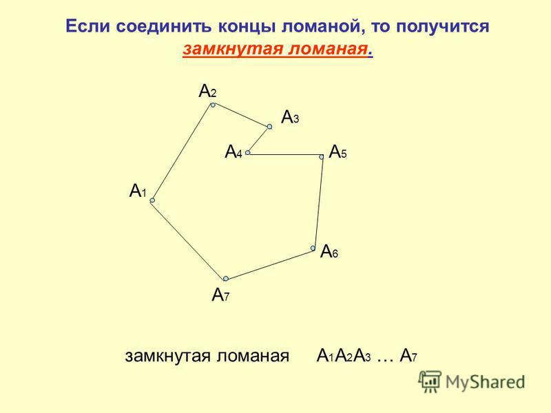 Если соединить концы ломаной, то получится замкнутая ломаная. А1А1 А2А2 А3А3 А4А4 А5А5 А6А6 А7А7 замкнутая ломаная А 1 А 2 А 3 … А 7