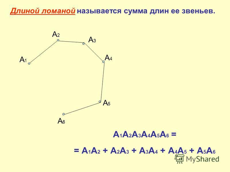 Длиной ломаной называется сумма длин ее звеньев. А1А1 А2А2 А3А3 А4А4 А5А5 А6А6 А 1 А 2 А 3 А 4 А 5 А 6 = = А 1 А 2 + А 2 А 3 + А 3 А 4 + А 4 А 5 + А 5 А 6