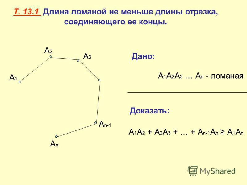 Т. 13.1 Длина ломаной не меньше длины отрезка, соединяющего ее концы. А1А1 А2А2 А3А3 А n-1 АnАn Дано: А 1 А 2 А 3 … А n - ломаная Доказать: А 1 А 2 + А 2 А 3 + … + А n-1 А n А 1 А n