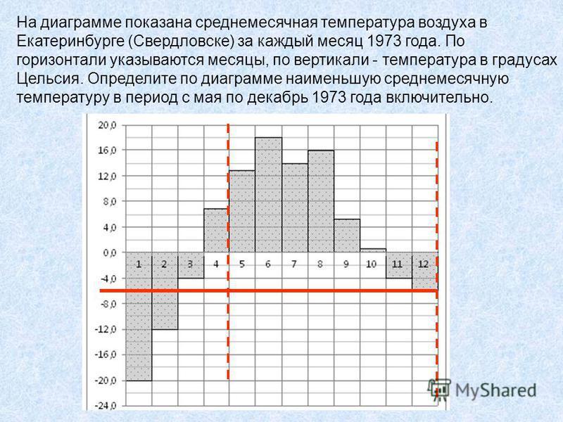 На диаграмме показана среднемесячная температура воздуха в Екатеринбурге (Свердловске) за каждый месяц 1973 года. По горизонтали указываются месяцы, по вертикали - температура в градусах Цельсия. Определите по диаграмме наименьшую среднемесячную темп