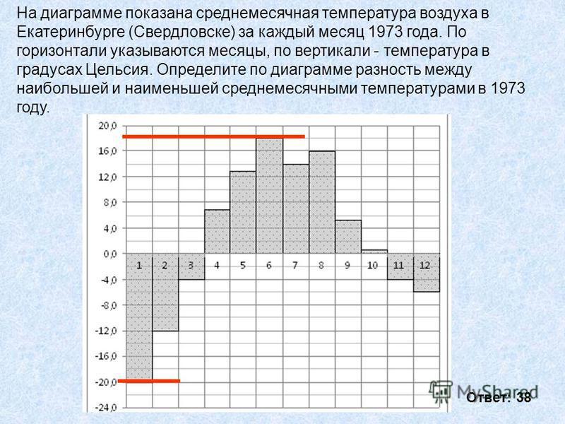 На диаграмме показана среднемесячная температура воздуха в Екатеринбурге (Свердловске) за каждый месяц 1973 года. По горизонтали указываются месяцы, по вертикали - температура в градусах Цельсия. Определите по диаграмме разность между наибольшей и на