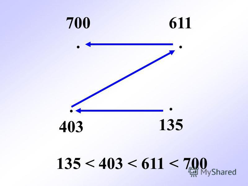 700. 611.. 135. 403 135 < 403 < 611 < 700