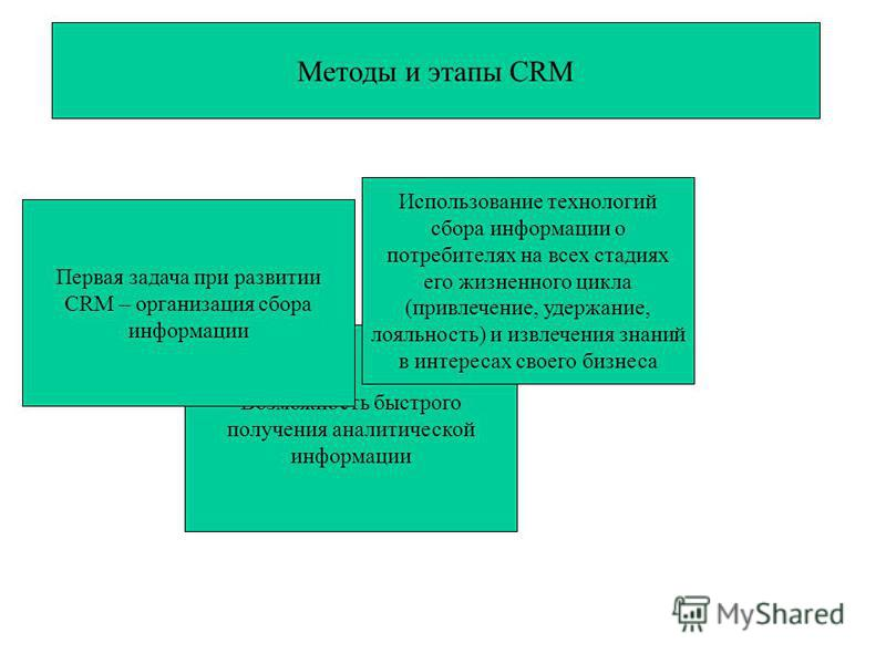 Методы и этапы CRM Возможность быстрого получения аналитической информации Первая задача при развитии CRM – организация сбора информации Использование технологий сбора информации о потребителях на всех стадиях его жизненного цикла (привлечение, удерж