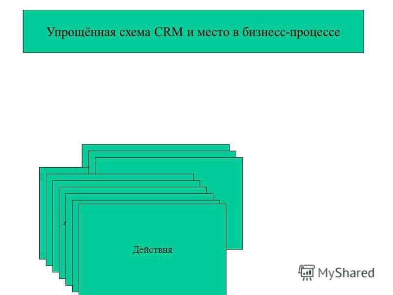 Упрощённая схема CRM и место в бизнес-процессе Предложение (товар, услуга) Маркетинг (идея) Реклама (информация, оповещение) CRM (продажа) Анализ и изучение Сбор агрегированных данных Анализ рыночных возможностей компании, предпочтений и запросов пот