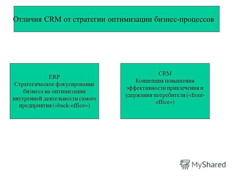 Отличия CRM от стратегии оптимизации бизнес-процессов ERP Стратегическое фокусирование бизнеса на оптимизации внутренней деятельности самого предприятия («back-office») CRM Концепция повышения эффективности привлечения и удержания потребителя («front