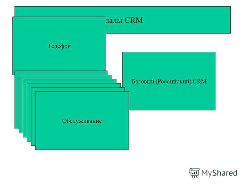 Каналы CRM Телефон Почта Базовый (Российский) CRM Факс Маркетинг Продажи Сервис Обслуживание