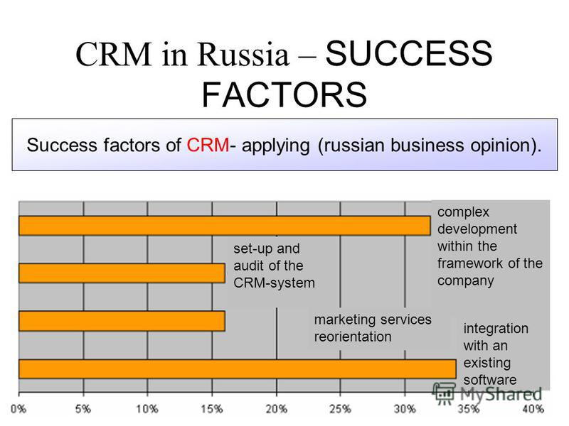 CRM in Russia – SUCCESS FACTORS Success factors of CRM- applying (russian business opinion). set-up and audit of the CRM-system complex development within the framework of the company integration with an existing software marketing services reorienta