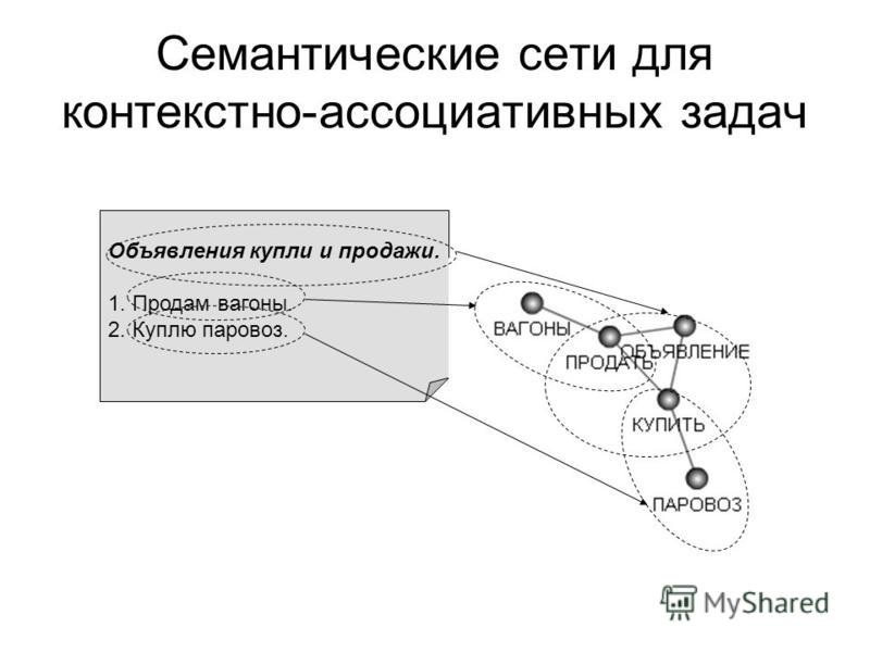 Семантические сети для контекстно-ассоциативных задач Объявления купли и продажи. 1. Продам вагоны. 2. Куплю паровоз.