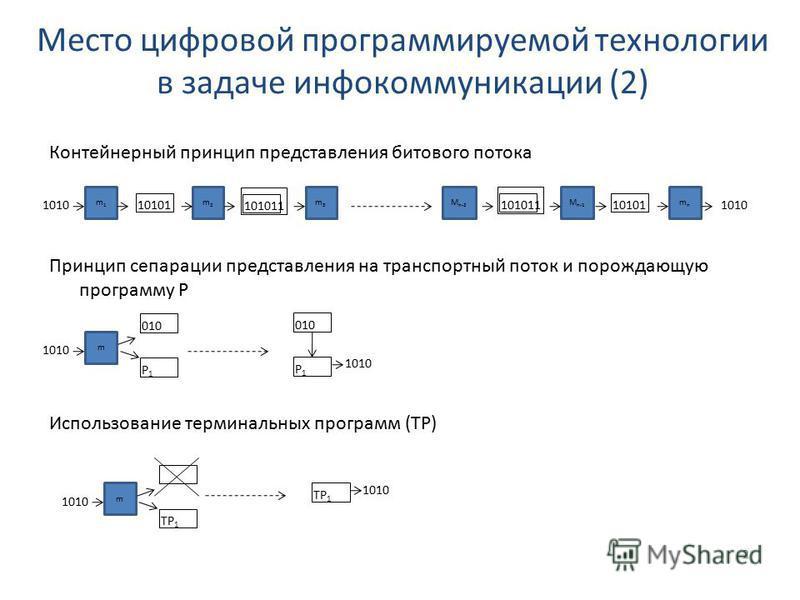 2 m1m1 10101 101011 1010 m2m2 m3m3 M n-2 101011 M n-1 10101 mnmn 1010 m 010 P1P1 P1P1 1010 m TP 1 1010 Место цифровой программируемой технологии в задаче инфокоммуникации (2) Контейнерный принцип представления битового потока Принцип сепарации предст
