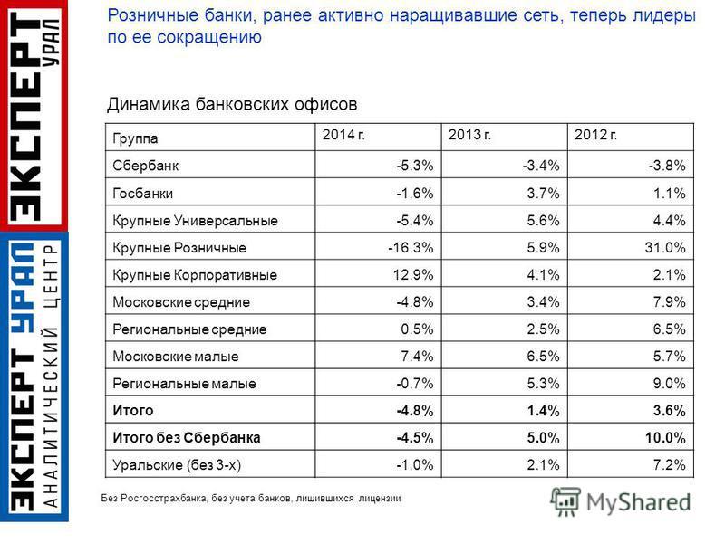 Группа 2014 г.2013 г.2012 г. Сбербанк-5.3%-3.4%-3.8% Госбанки-1.6%3.7%1.1% Крупные Универсальные-5.4%5.6%4.4% Крупные Розничные-16.3%5.9%31.0% Крупные Корпоративные 12.9%4.1%2.1% Московские средние-4.8%3.4%7.9% Региональные средние 0.5%2.5%6.5% Моско