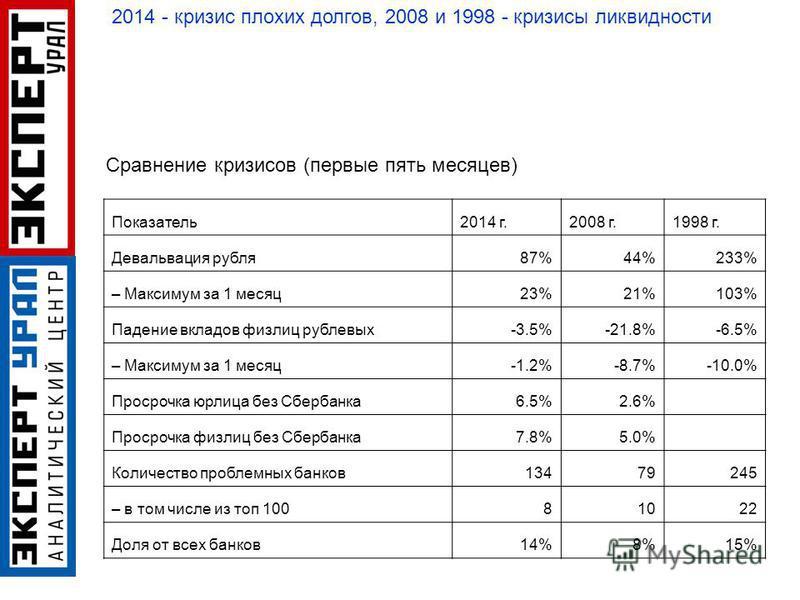 Показатель 2014 г.2008 г.1998 г. Девальвация рубля 87%44%233% – Максимум за 1 месяц 23%21%103% Падение вкладов физ лиц рублевых-3.5%-21.8%-6.5% – Максимум за 1 месяц-1.2%-8.7%-10.0% Просрочка юрлица без Сбербанка 6.5%2.6% Просрочка физ лиц без Сберба