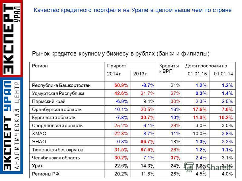 Регион Прирост Кредиты к ВРП Доля просрочки на 2014 г.2013 г.01.01.1501.01.14 Республика Башкортостан 60.9%-8.7%21%1.2% Удмуртская Республика 42.6%21.7%27%0.3%1.4% Пермский край-6.9%9.4%30%2.3%2.5% Оренбургская область 10.1%20.5%16%17.6%7.6% Курганск