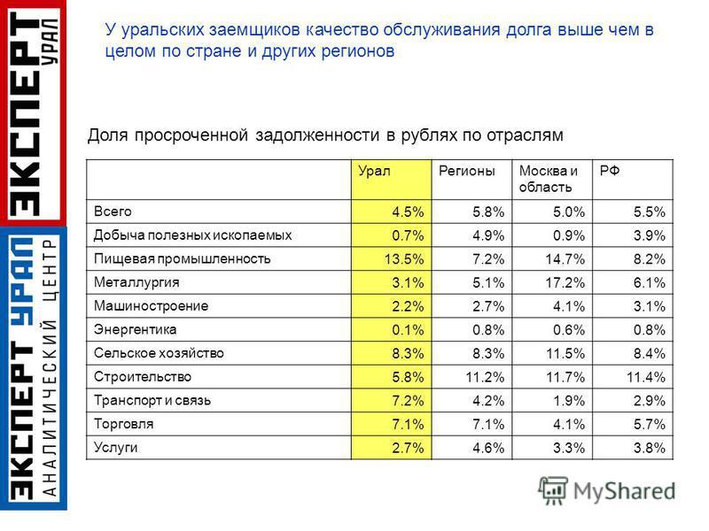 Урал РегионыМосква и область РФ Всего 4.5%5.8%5.0%5.5% Добыча полезных ископаемых 0.7%4.9%0.9%3.9% Пищевая промышленность 13.5%7.2%14.7%8.2% Металлургия 3.1%5.1%17.2%6.1% Машиностроение 2.2%2.7%4.1%3.1% Энергентика 0.1%0.8%0.6%0.8% Сельское хозяйство
