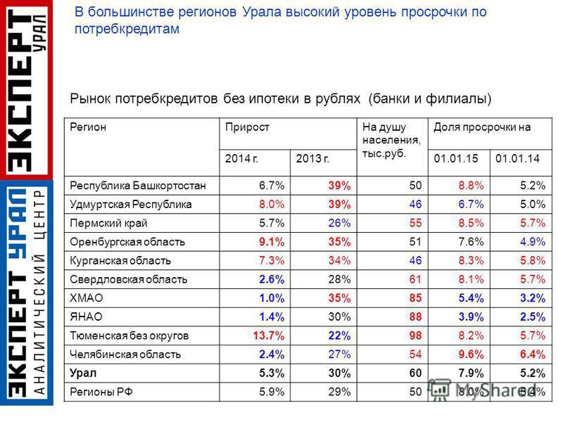 Регион Прирост На душу населения, тыс.руб. Доля просрочки на 2014 г.2013 г.01.01.1501.01.14 Республика Башкортостан 6.7%39%508.8%5.2% Удмуртская Республика 8.0%39%466.7%5.0% Пермский край 5.7%26%558.5%5.7% Оренбургская область 9.1%35%517.6%4.9% Курга