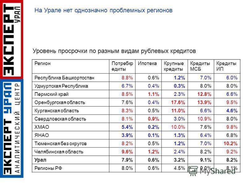 Регион Потребкр едиты Ипотека Крупные кредиты Кредиты МСБ Кредиты ИП Республика Башкортостан 8.8%0.6%1.2%7.0%6.0% Удмуртская Республика 6.7%0.4%0.3%8.0% Пермский край 8.5%1.1%2.3%12.8%6.6% Оренбургская область 7.6%0.4%17.6%13.9%9.5% Курганская област