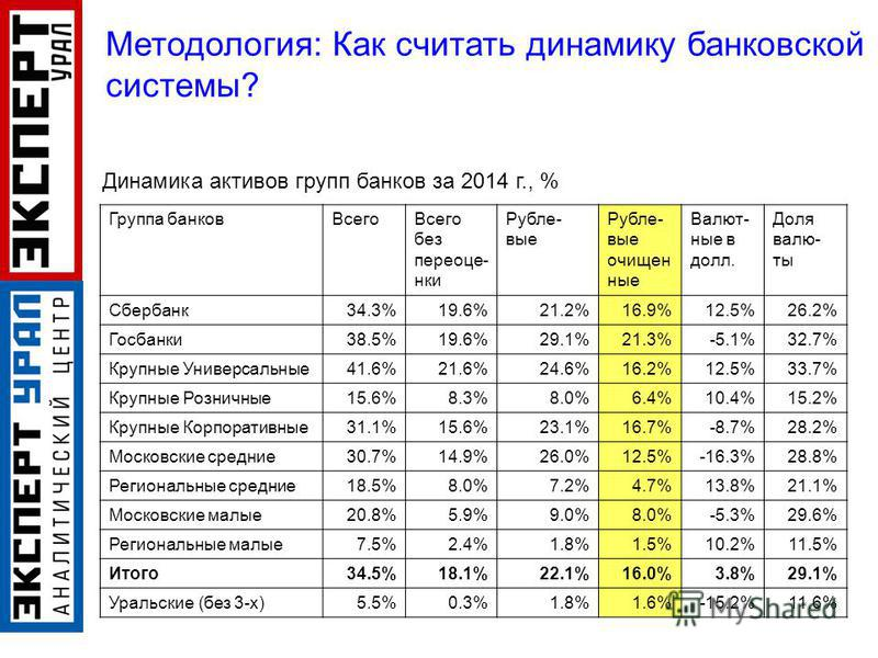 Группа банков ВсегоВсего без переоценки Рубле- вые Рубле- вые очищенные Валют- ные в долл. Доля валю- ты Сбербанк 34.3%19.6%21.2%16.9%12.5%26.2% Госбанки 38.5%19.6%29.1%21.3%-5.1%32.7% Крупные Универсальные 41.6%21.6%24.6%16.2%12.5%33.7% Крупные Розн