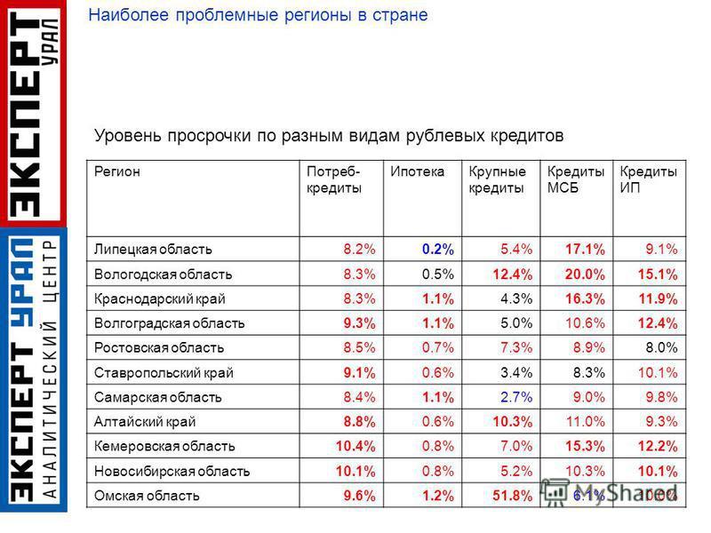 Регион Потреб- кредиты Ипотека Крупные кредиты Кредиты МСБ Кредиты ИП Липецкая область 8.2%0.2%5.4%17.1%9.1% Вологодская область 8.3%0.5%12.4%20.0%15.1% Краснодарский край 8.3%1.1%4.3%16.3%11.9% Волгоградская область 9.3%1.1%5.0%10.6%12.4% Ростовская