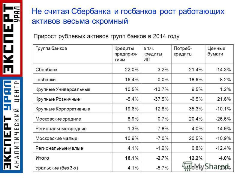 Группа банков Кредиты предприятия матч. кредиты ИП Потреб- кредиты Ценные бумаги Сбербанк 22.0%3.2%21.4%-14.3% Госбанки 16.4%0.0%18.6%8.2% Крупные Универсальные 10.5%-13.7%9.5%1.2% Крупные Розничные-5.4%-37.5%-6.5%21.6% Крупные Корпоративные 19.6%12.