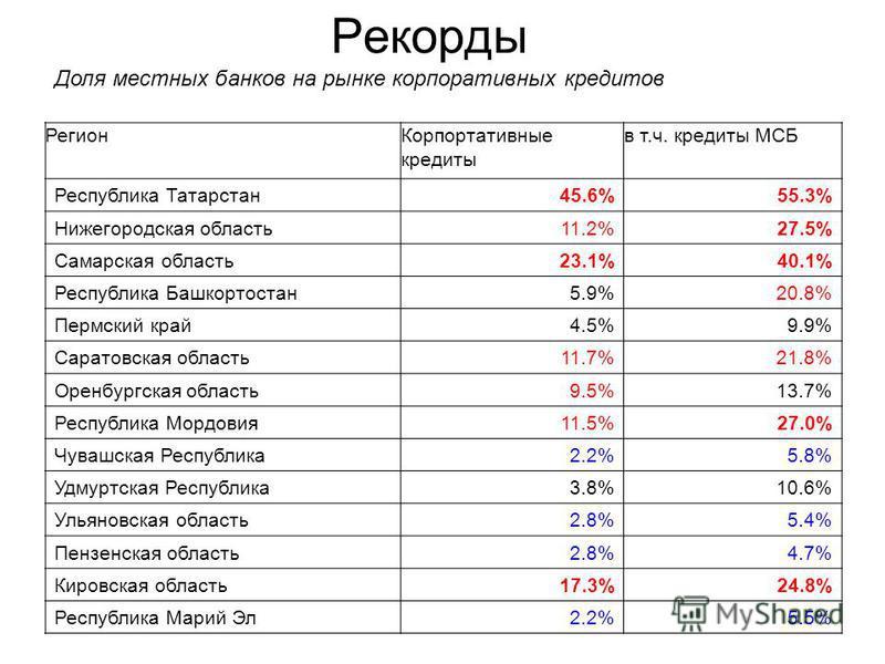 Рекорды Регион Корпортативные кредиты в т.ч. кредиты МСБ Республика Татарстан 45.6%55.3% Нижегородская область 11.2%27.5% Самарская область 23.1%40.1% Республика Башкортостан 5.9%20.8% Пермский край 4.5%9.9% Саратовская область 11.7%21.8% Оренбургска