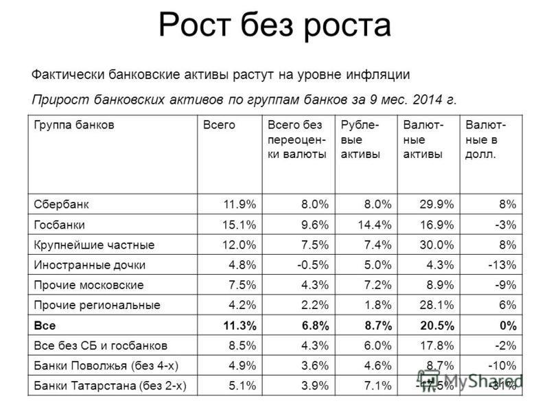Рост без роста Фактически банковские активы растут на уровне инфляции Прирост банковских активов по группам банков за 9 мес. 2014 г. Группа банков ВсегоВсего без переоценки валюты Рубле- вые активы Валют- ные активы Валют- ные в долл. Сбербанк 11.9%8