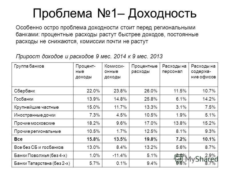 Проблема 1– Доходность Группа банков Процент- ные доходы Комисси- онные доходы Процентные расходы Расходы на персонал Расходы на содержание офисов Сбербанк 22.0%23.8%26.0%11.5%10.7% Госбанки 13.9%14.8%25.8%6.1%14.2% Крупнейшие частные 15.0%11.7%13.3%