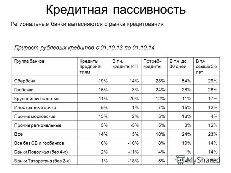 Кредитная пассивность Группа банков Кредиты предприятия матч. кредиты ИП Потреб- кредиты В т.ч. до 30 дней В т.ч. свыше 3-х лет Сбербанк 19%14%28%54%29% Госбанки 15%3%24%28% Крупнейшие частные 11%-20%12%11%17% Иностранные дочки 5%1%7%15%12% Прочие мо