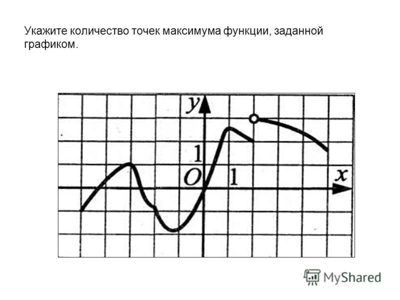 Укажите количество точек максимума функции, заданной графиком.