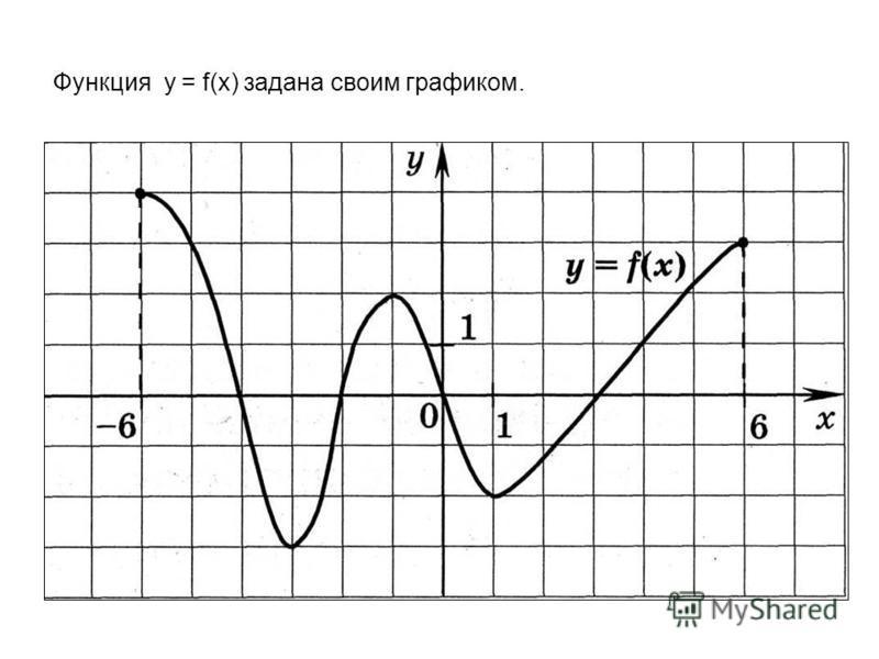 Функция y = f(x) задана своим графиком.