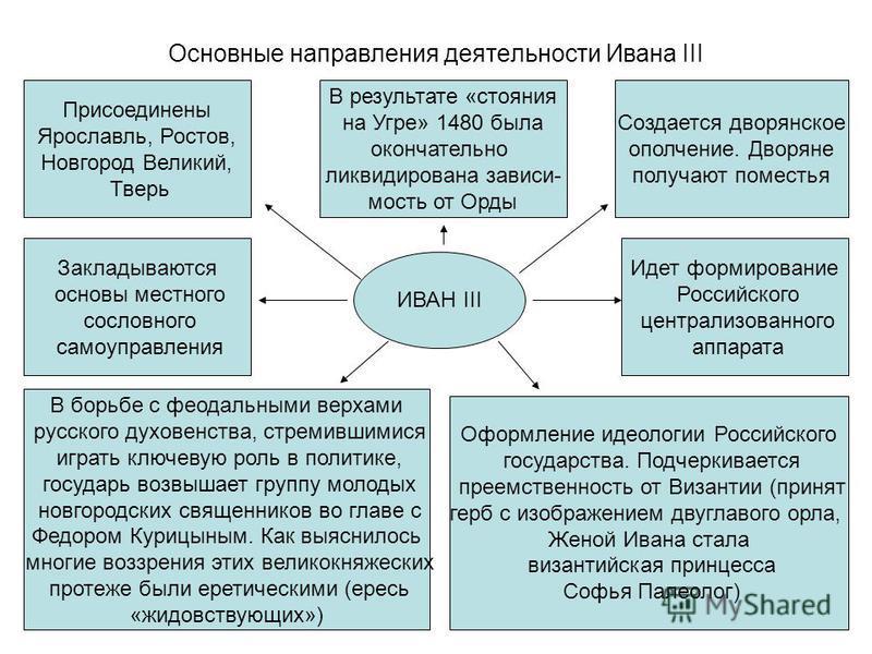 Основные направления деятельности Ивана III Присоединены Ярославль, Ростов, Новгород Великий, Тверь В результате «стояния на Угре» 1480 была окончательно ликвидирована зависимость от Орды Создается дворянское ополчение. Дворяне получают поместья Закл