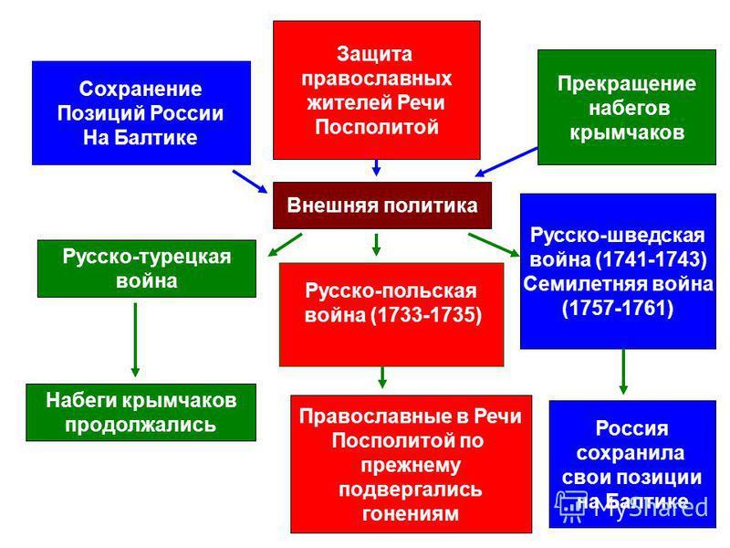 Внешняя политика Русско-турецкая война Набеги крымчаков продолжались Защита православных жителей Речи Посполитой Прекращение набегов крымчаков Русско-шведская война (1741-1743) Семилетняя война (1757-1761) Россия сохранила свои позиции на Балтике Сох