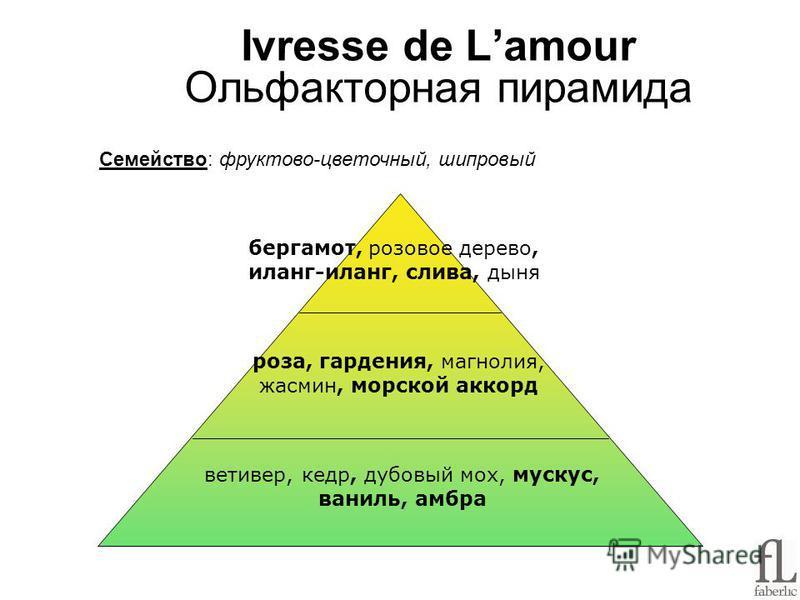 Ivresse de Lamour Ольфакторная пирамида Семейство: фруктово-цветочный, шипровый бергамот, розовое дерево, иланг-иланг, слива, дыня роза, гардения, магнолия, жасмин, морской аккорд ветивер, кедр, дубовый мох, мускус, ваниль, амбра
