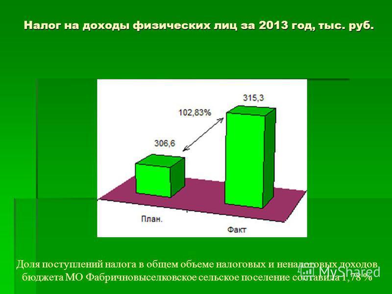 Налог на доходы физических лиц за 2013 год, тыс. руб. Доля поступлений налога в общем объеме налоговых и неналоговых доходов бюджета МО Фабричновыселковское сельское поселение составила 1,78 %