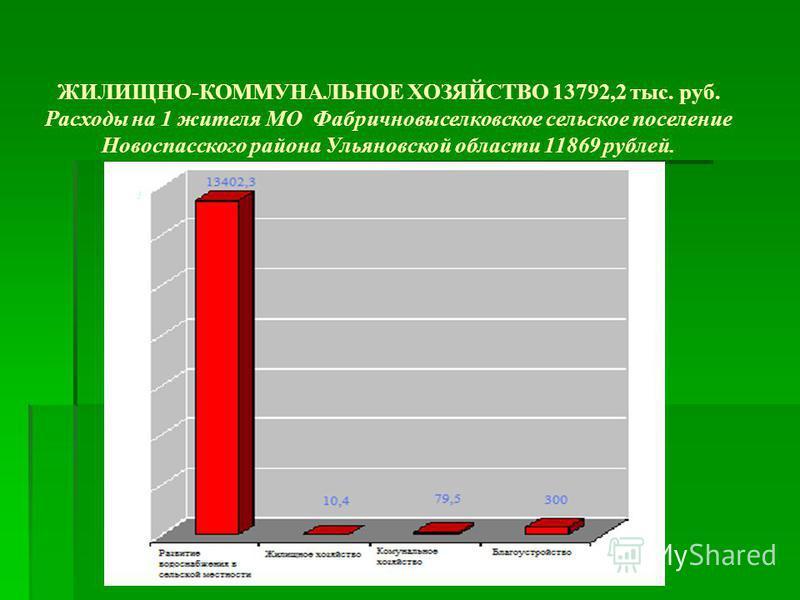 ЖИЛИЩНО-КОММУНАЛЬНОЕ ХОЗЯЙСТВО 13792,2 тыс. руб. Расходы на 1 жителя МО Фабричновыселковское сельское поселение Новоспасского района Ульяновской области 11869 рублей.