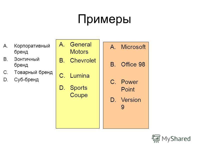Примеры A.Корпоративный бренд B.Зонтичный бренд C.Товарный бренд D.Суб-бренд A.General Motors B.Chevrolet C.Lumina D.Sports Coupe A.Microsoft B.Office 98 C.Power Point D.Version 9