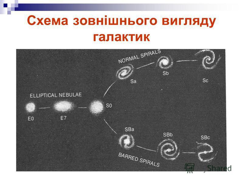 Схема зовнішнього вигляду галактик