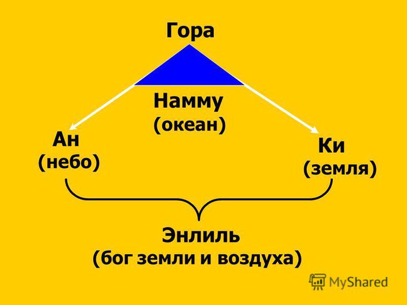 Гора Намму (океан) Ан (небо) Ки (земля) Энлиль (бог земли и воздуха)