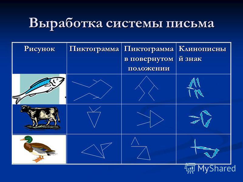 Выработка системы письма Рисунок Пиктограмма Пиктограмма в повернутом положении Клинописны й знак