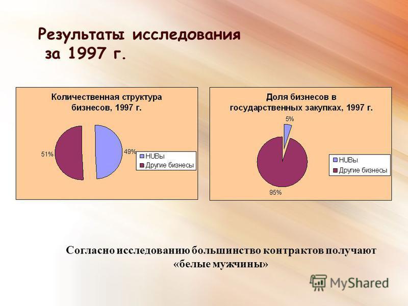Результаты исследования за 1997 г. Согласно исследованию большинство контрактов получают «белые мужчины»