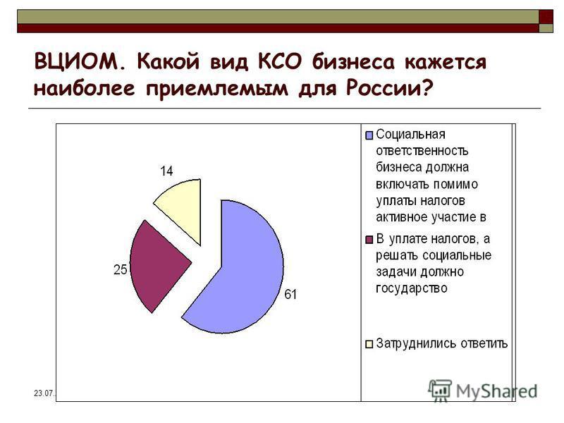 23.07.2015 ВЦИОМ. Какой вид КСО бизнеса кажется наиболее приемлемым для России?