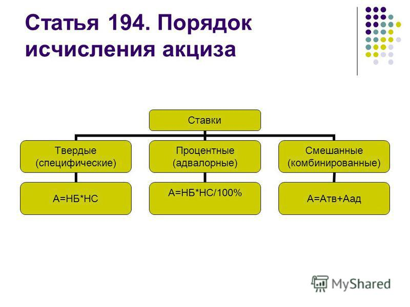 Статья 194. Порядок исчисления акциза Ставки Твердые (специфические) А=НБ*НС Процентные (адвалорные) А=НБ*НС/100% Смешанные (комбинированные) А=Атв+Аад