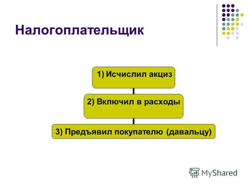 Налогоплательщик 1) Исчислил акциз 2) Включил в расходы 3) Предъявил покупателю (давальцу)