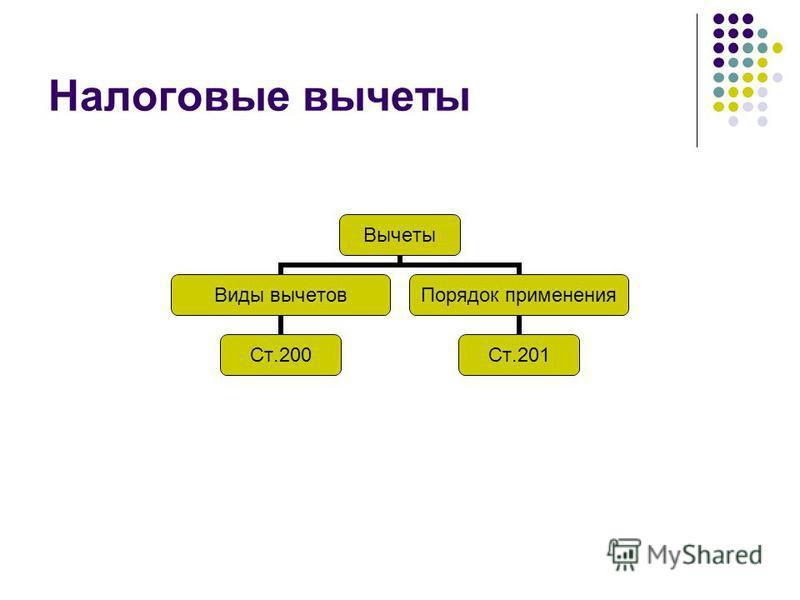 Налоговые вычеты Вычеты Виды вычетов Ст.200 Порядок применения Ст.201