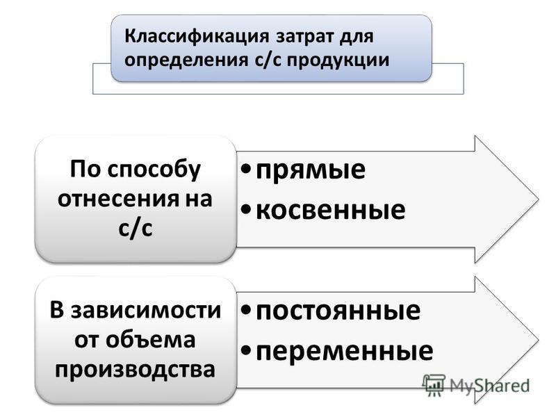прямые косвенные По способу отнесения на с/с постоянные переменные В зависимости от объема производства