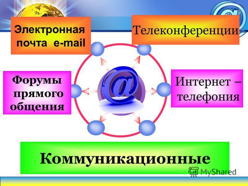 Телеконференции Электронная почта e-mail Интернет – телефония Форумы прямого общения Коммуникационные
