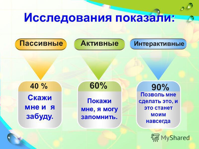 Исследования показали: 40 % Скажи мне и я забуду. 60% Покажи мне, я могу запомнить. 90% Позволь мне сделать это, и это станет моим навсегда Активные Интерактивные Пассивные
